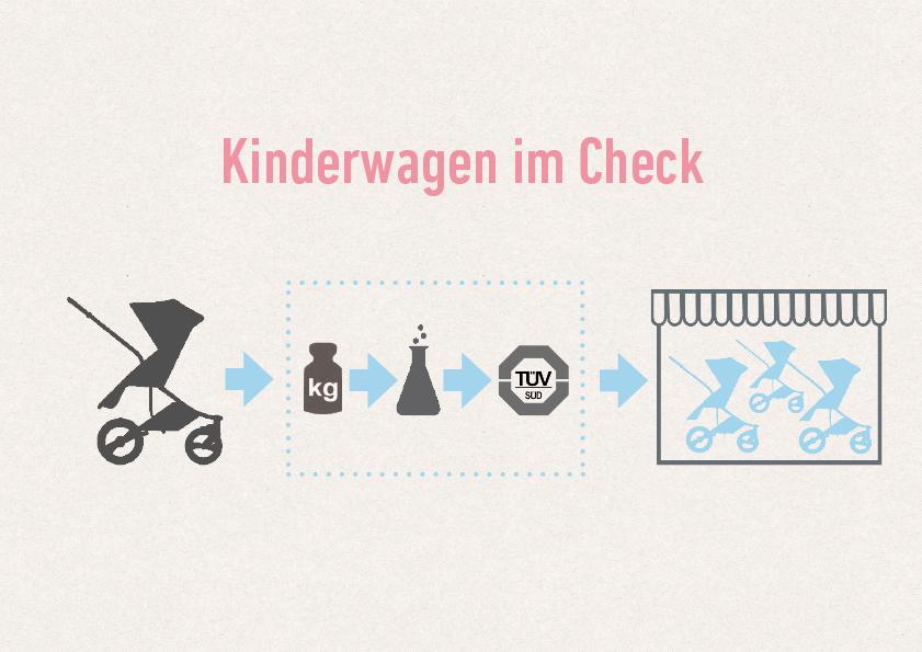 Kinderausstattungsprodukt Kinderwagen