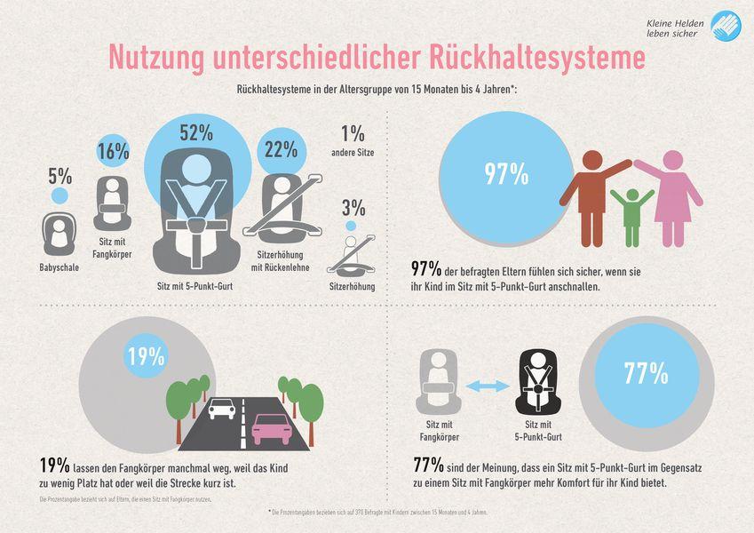 Infografik Rückhaltesysteme